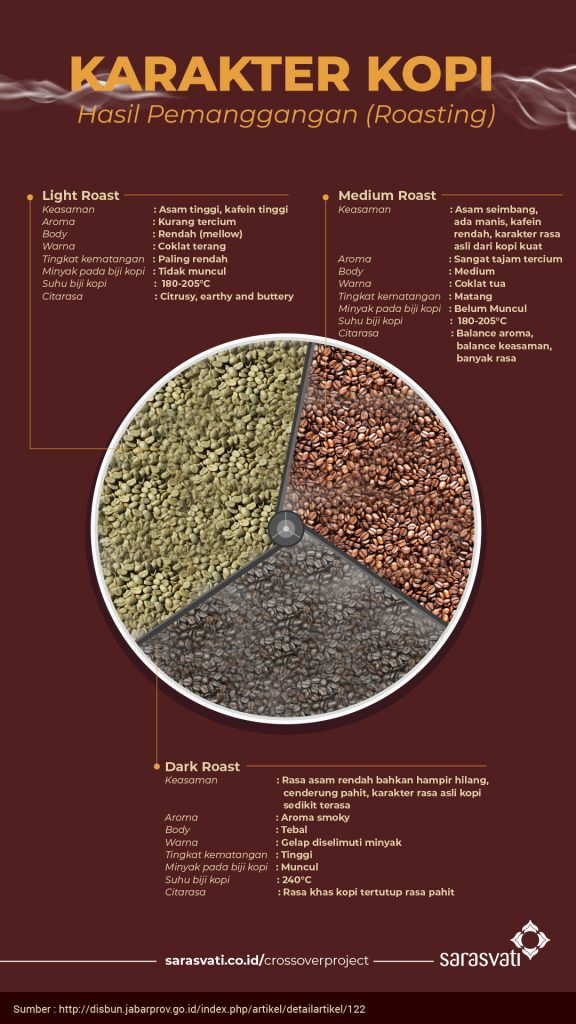 infografis varian kopi nusantara