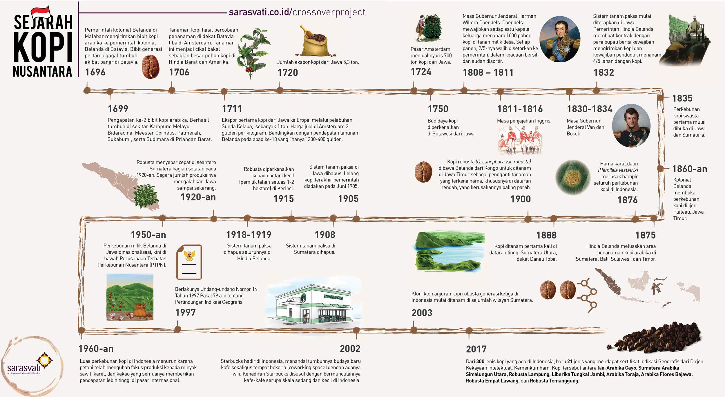 kopi, infografis
